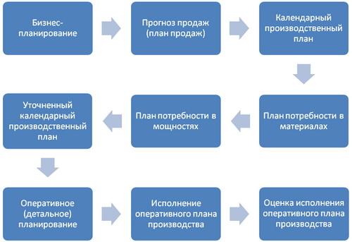 Картинки по запросу оперативное планирование